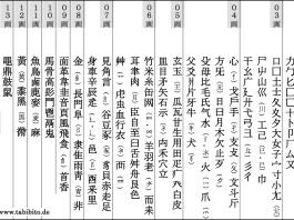 Sogenannte Radikale: Alle Schriftzeichen lassen sich in diese EInzelbestandteile zerlegen, und diese Bestandteile haben allesamt eine Bedeutung und erleichtern so das Lernen