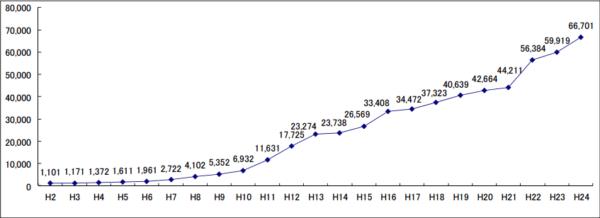 Entwicklung der Kindesmissbrauchsfälle in Japan seit 1990