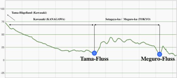 Höhenprofil: Tokyo ist im Osten sehr flach - im Süden und Westen geht es jedoch bergauf und bergab